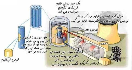 atom ractor
